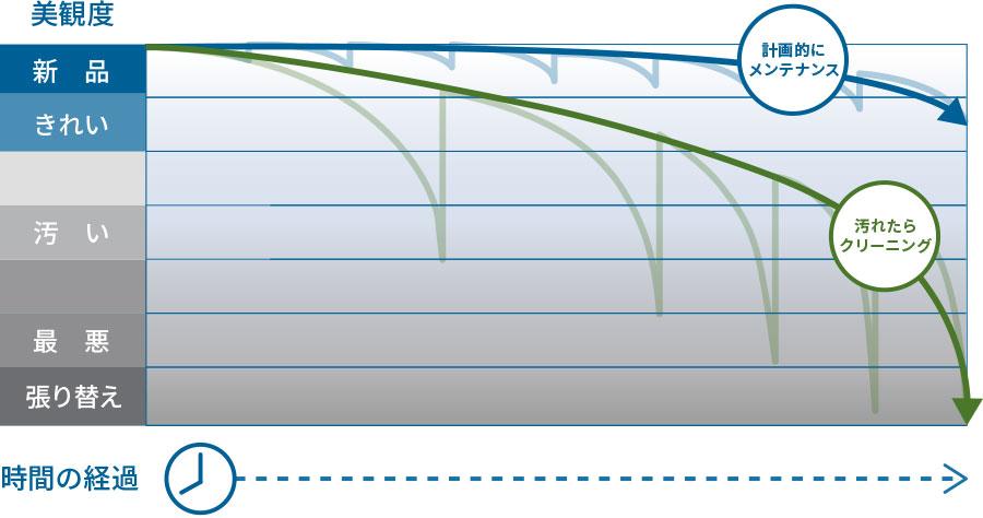 カーペットの美観レベルの推移グラフ